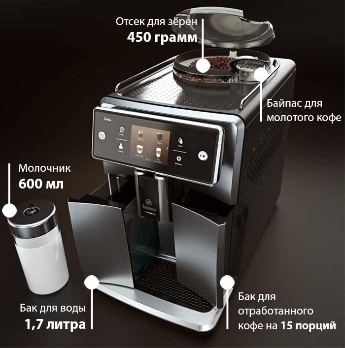 Размеры и характеристи баков у кофемашин Характеристики новой кофемашины Philips Saeco Xelsis SM7580, SM7683, SM7685.
