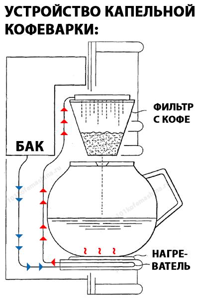 Схема капельной кофеварки. Как работает капельная кофеварка