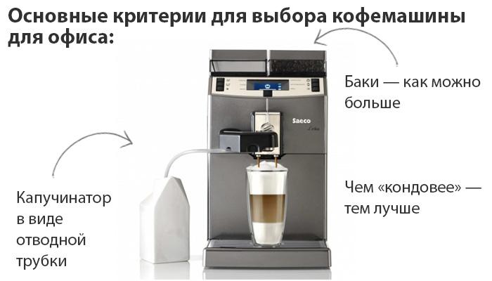Критерии выбора кофемашины в офис