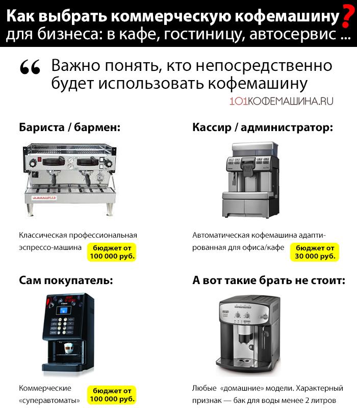 Как выбрать коммерческую кофемашину для бизнеса?