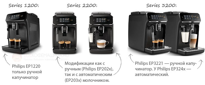 Сравнение Philips Series 1200, Series 2200 и Series 3200