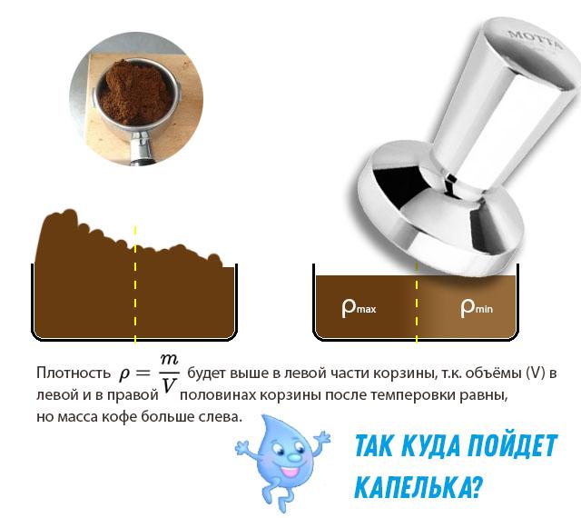 Неравномерное распределени молотого кофе в фильтр-корзине рожковой эсперссо-кофеварки