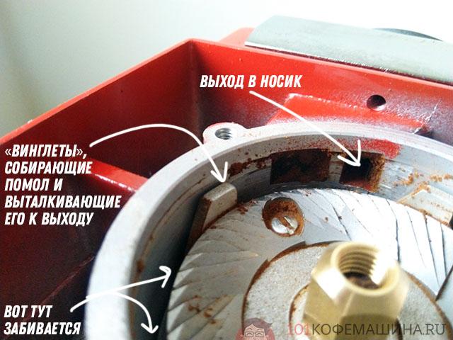 Система сброса, отвода кофе от жерновов в кофевод