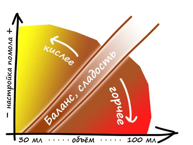 Вкус кофе в зависимости от настроек помола и объёма: кислее и горчее