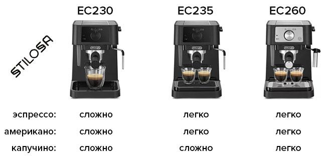 Сравнительная таблица кофеварок Delonghi Stilosa: EC230, EC235, EC260