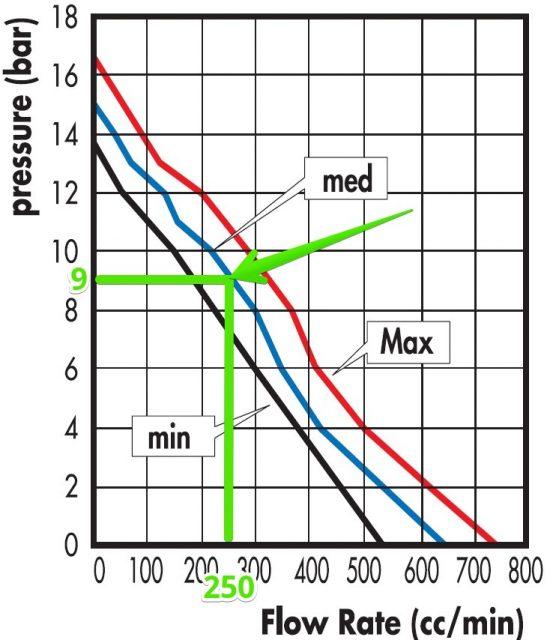 ulka-E5-flowrate-pressure