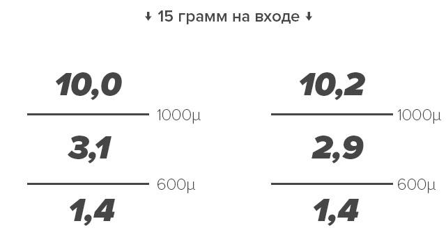 Результаты оценки шага регулировки помола с помощью контрольных сит Kruve